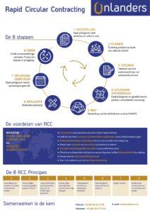 RCC methodiek Onlanders